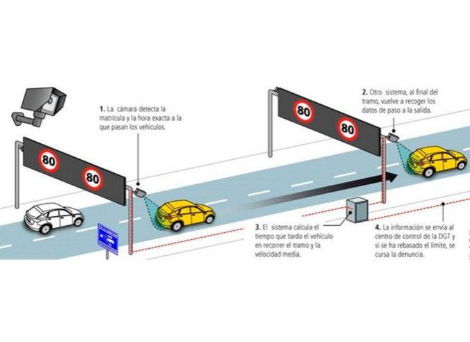 ¿Cómo funcionan los radares de tramo?