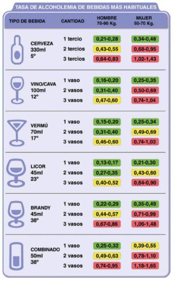 tabla tasa alcohol dgt